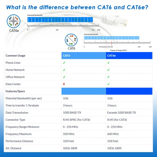 Infineo Network Cable Cat6e Rj45 Ethernet Lan